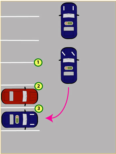 Driving Manoeuvres Made Simple
